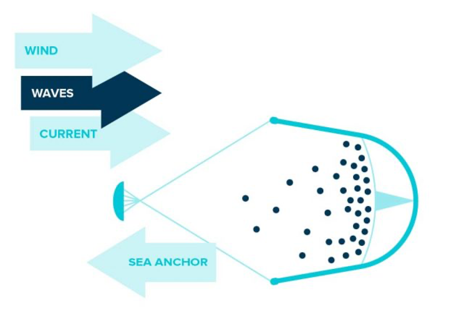 Design of The Ocean Cleanup Collection System