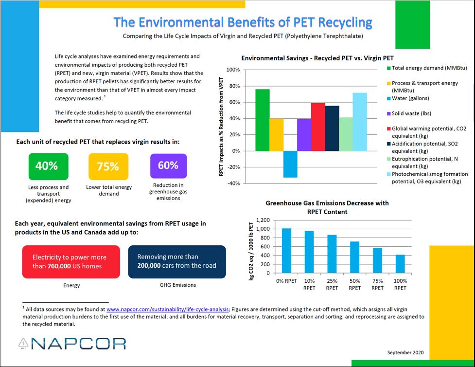 NAPCOR Polyethylene Terephthalate Recycling Impact Infographic