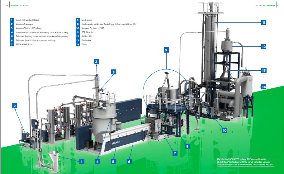 EREMA VACUNITE® Recycling Machinery