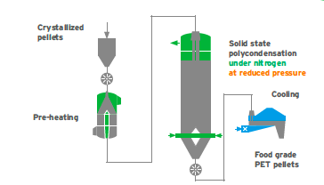 PET Recycling Process_flow diagram of the second process stage, the patented nitrogen SSP system