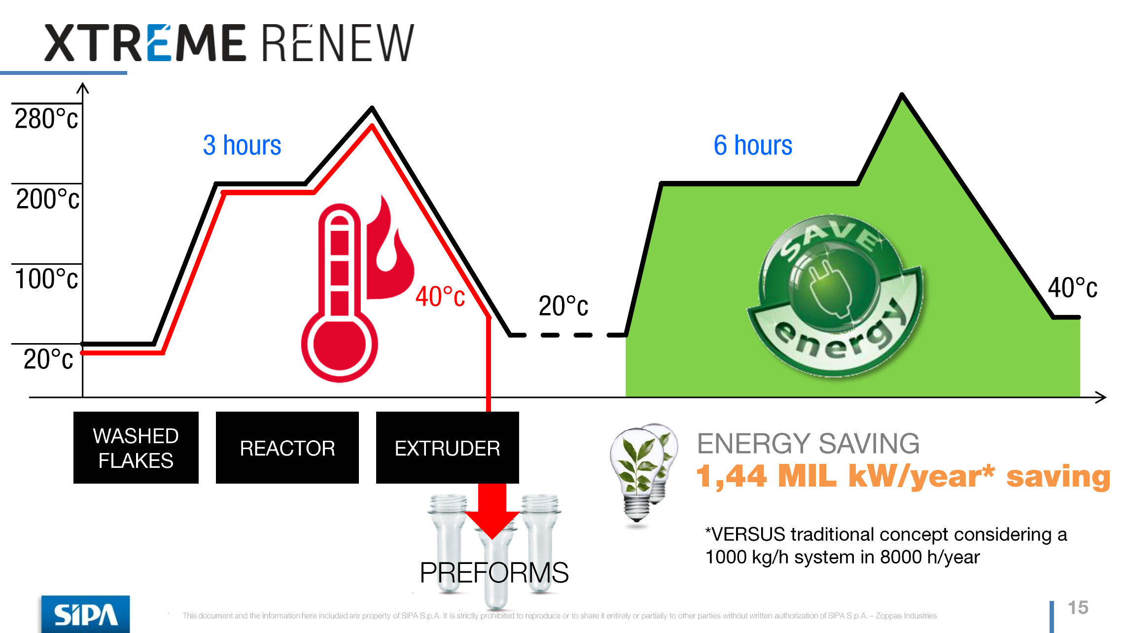 PET Industrial Plastic Recycling Energy Costs