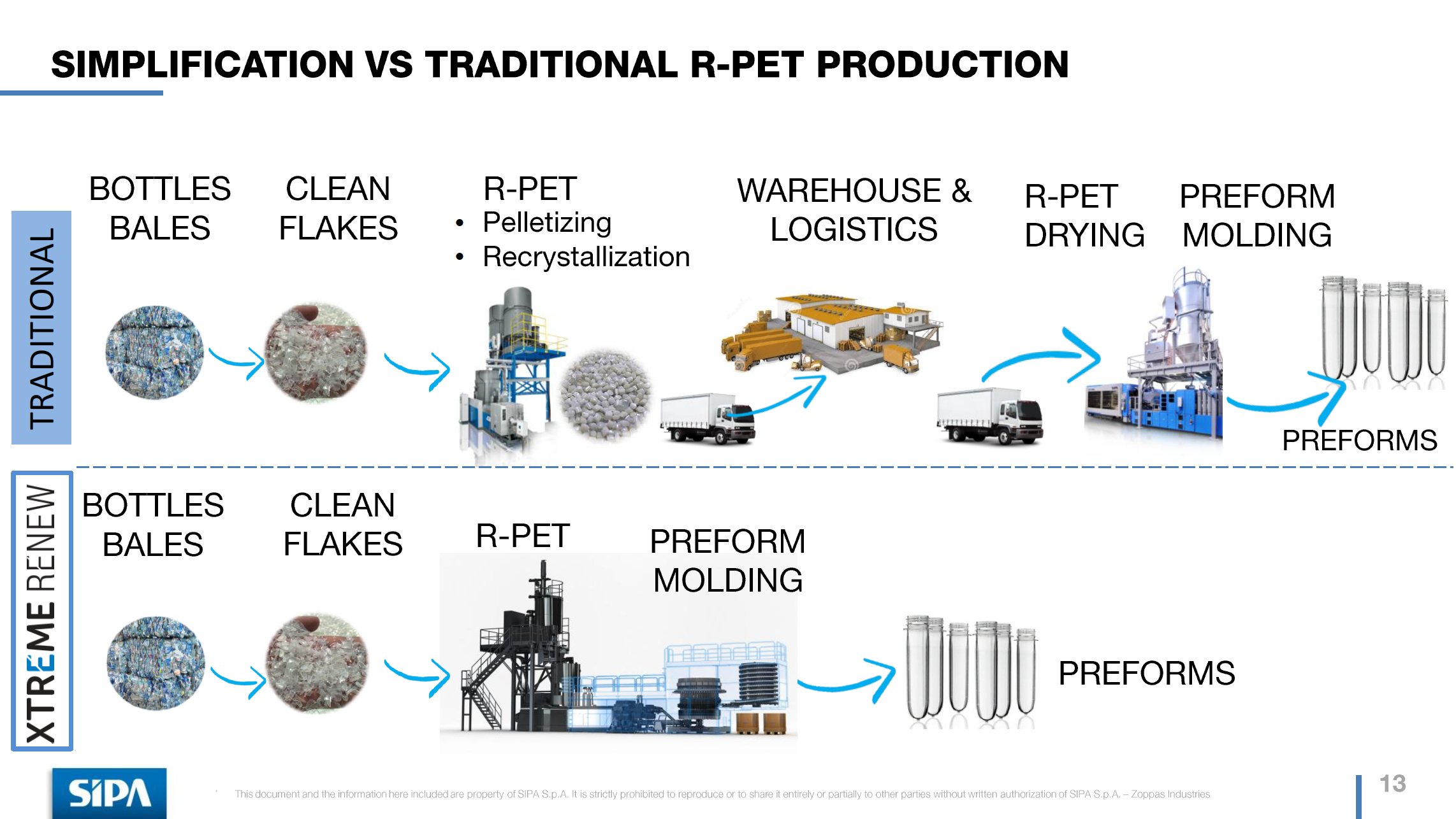 PET Industrial Plastic Recycling Machinery