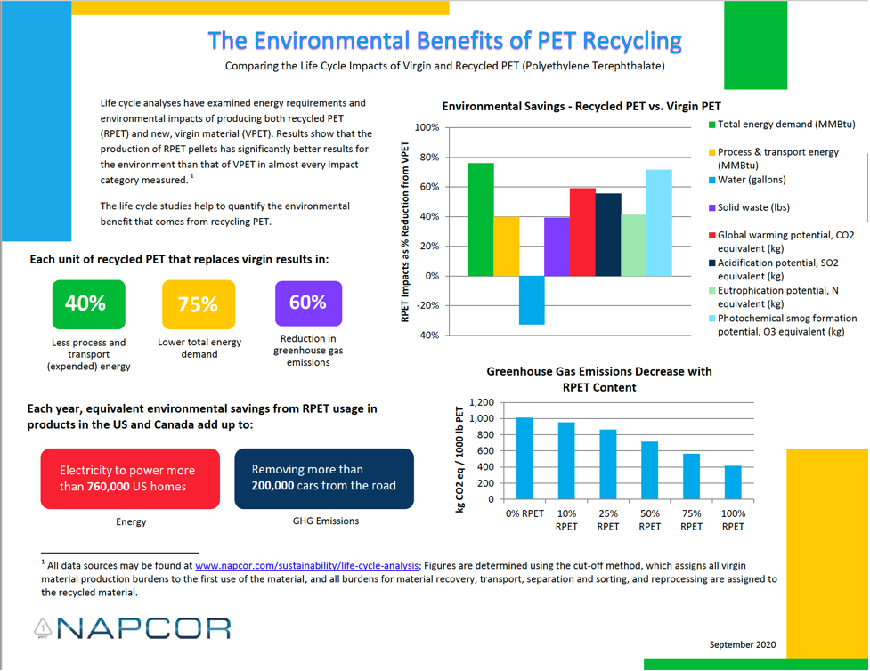 A New Polyethylene Terephthalate Recycling Analysis and Calculator